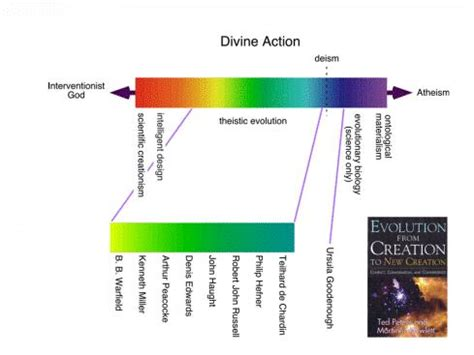 Thesis Statement - Evolution and Creationism: Can They